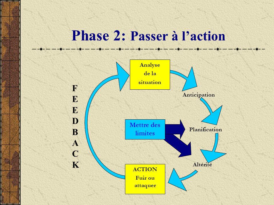 Phase 2: Passer à laction ACTION Fuir ou attaquer Anticipation Analyse de la situation Altérité Planification Mettre des limites FEEDBACKFEEDBACK