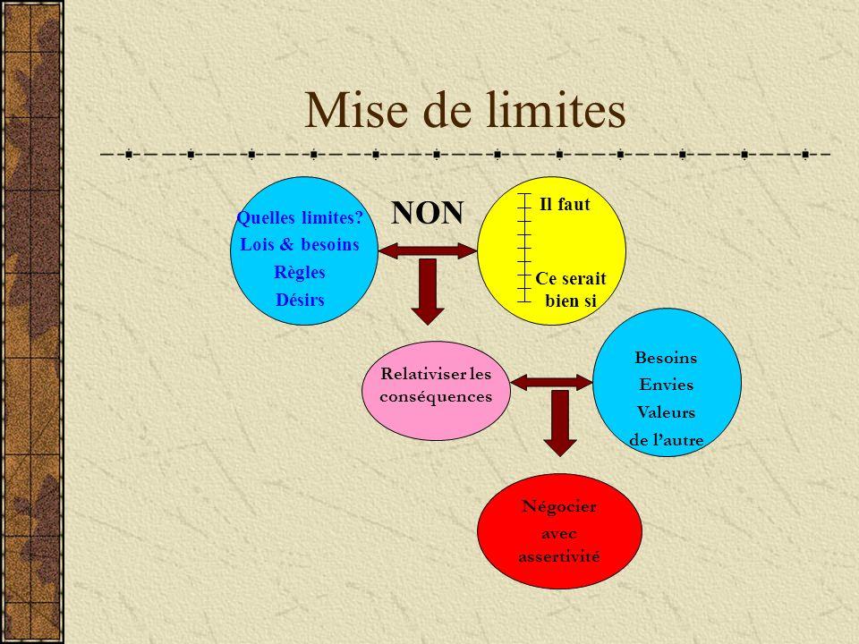 Mise de limites Relativiser les conséquences Besoins Envies Valeurs de lautre Négocier avec assertivité Quelles limites? Lois & besoins Règles Désirs