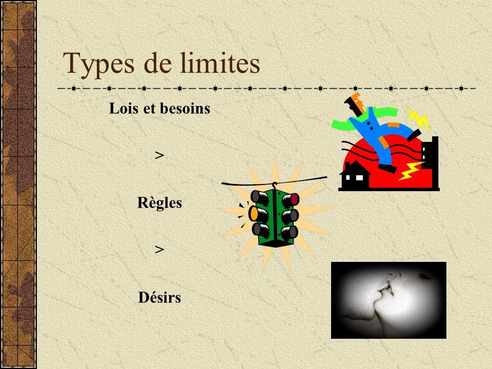 Types de limites Lois et besoins > Règles > Désirs