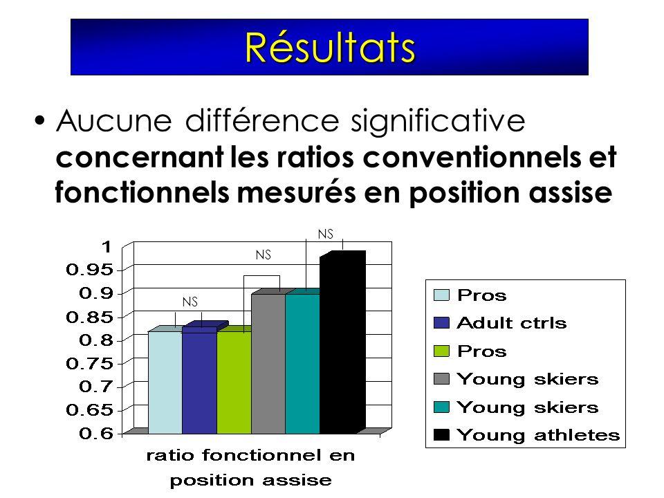 Résultats Aucune différence significative concernant les ratios conventionnels et fonctionnels mesurés en position assise NS