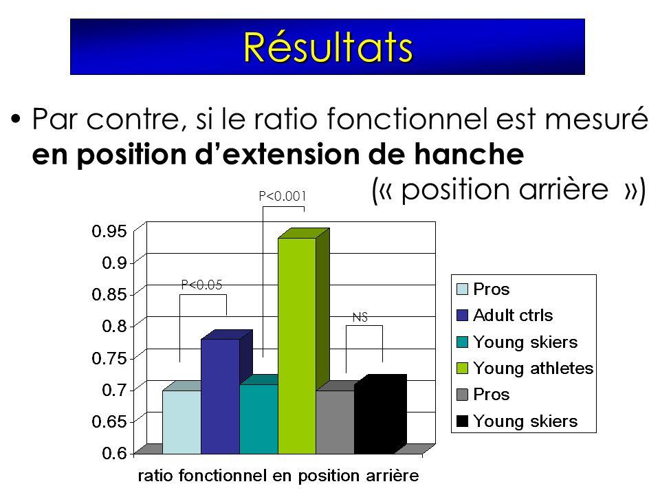 Par contre, si le ratio fonctionnel est mesuré en position dextension de hanche (« position arrière ») NS P<0.001 P<0.05 Résultats