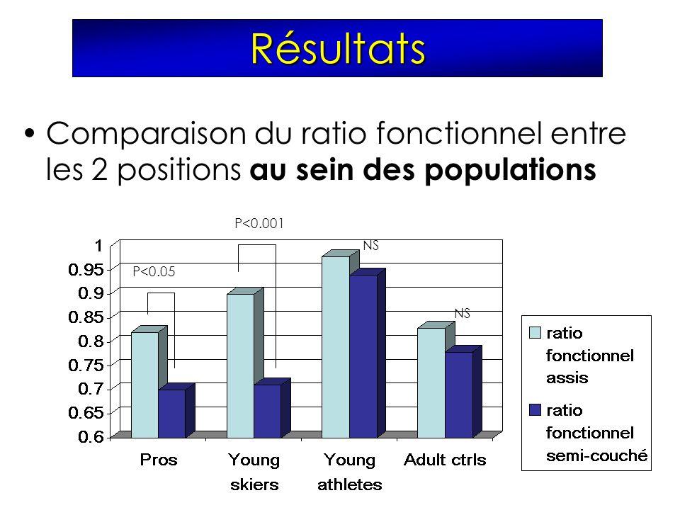Comparaison du ratio fonctionnel entre les 2 positions au sein des populations P<0.05 P<0.001 NS Résultats