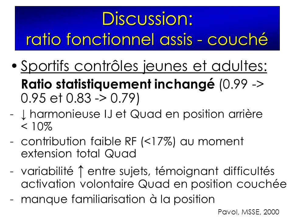 Discussion: ratio fonctionnel assis - couché Sportifs contrôles jeunes et adultes: Ratio statistiquement inchangé (0.99 -> 0.95 et 0.83 -> 0.79) - harmonieuse IJ et Quad en position arrière < 10% -contribution faible RF (<17%) au moment extension total Quad -variabilité entre sujets, témoignant difficultés activation volontaire Quad en position couchée -manque familiarisation à la position Pavol, MSSE, 2000