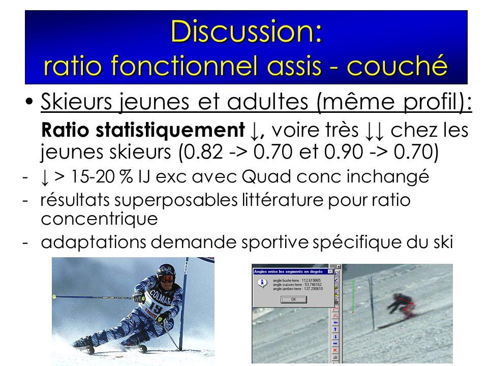Discussion: ratio fonctionnel assis - couché Skieurs jeunes et adultes (même profil): Ratio statistiquement, voire très chez les jeunes skieurs (0.82 -> 0.70 et 0.90 -> 0.70) - > 15-20 % IJ exc avec Quad conc inchangé -résultats superposables littérature pour ratio concentrique -adaptations demande sportive spécifique du ski