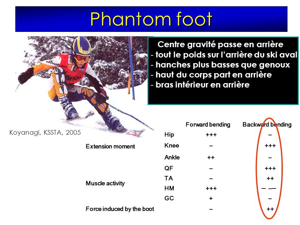 - Centre gravité passe en arrière - tout le poids sur larrière du ski aval - hanches plus basses que genoux - haut du corps part en arrière - bras intérieur en arrière Forward bendingBackward bending Extension moment Hip+++– Knee–+++ Ankle++– Muscle activity QF–+++ TA–++ HM+++– GC+– Force induced by the boot –++ _ Koyanagi, KSSTA, 2005