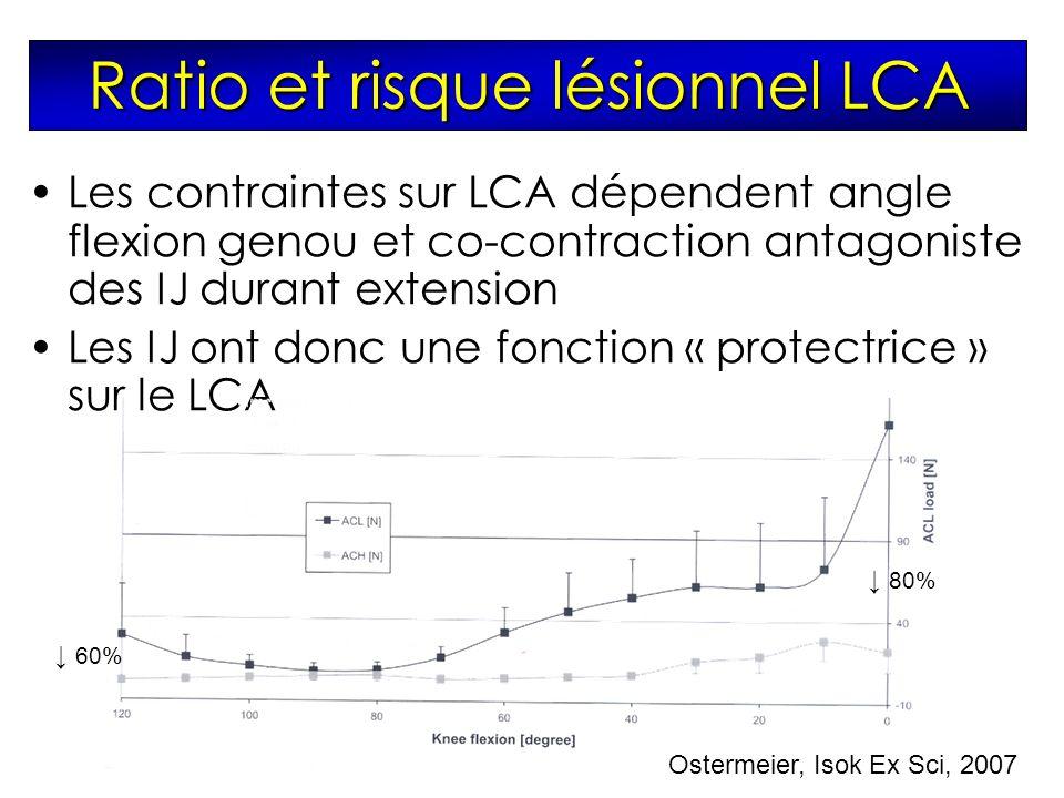 Les contraintes sur LCA dépendent angle flexion genou et co-contraction antagoniste des IJ durant extension Les IJ ont donc une fonction « protectrice » sur le LCA Ostermeier, Isok Ex Sci, 2007 80% 60% Ratio et risque lésionnel LCA