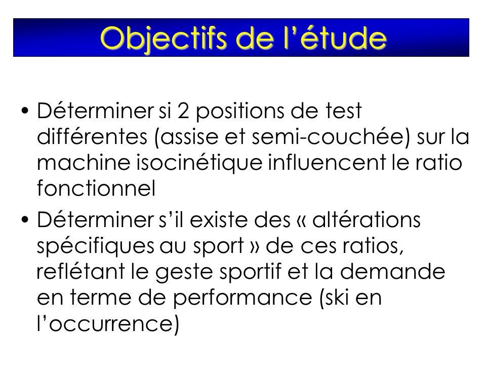 Objectifs de létude Déterminer si 2 positions de test différentes (assise et semi-couchée) sur la machine isocinétique influencent le ratio fonctionnel Déterminer sil existe des « altérations spécifiques au sport » de ces ratios, reflétant le geste sportif et la demande en terme de performance (ski en loccurrence)