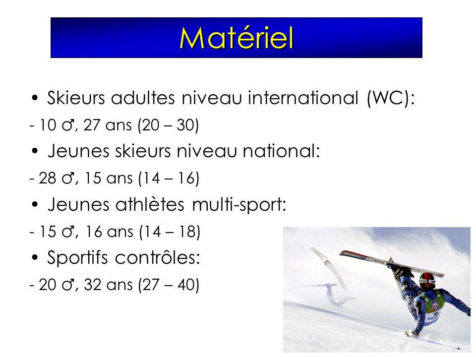 Matériel Skieurs adultes niveau international (WC): - 10, 27 ans (20 – 30) Jeunes skieurs niveau national: - 28, 15 ans (14 – 16) Jeunes athlètes mult