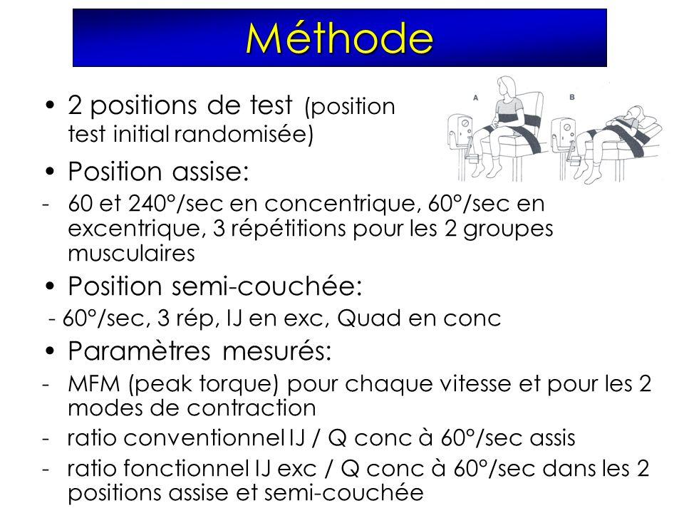 Méthode 2 positions de test (position test initial randomisée) Position assise: -60 et 240°/sec en concentrique, 60°/sec en excentrique, 3 répétitions pour les 2 groupes musculaires Position semi-couchée: - 60°/sec, 3 rép, IJ en exc, Quad en conc Paramètres mesurés: -MFM (peak torque) pour chaque vitesse et pour les 2 modes de contraction -ratio conventionnel IJ / Q conc à 60°/sec assis -ratio fonctionnel IJ exc / Q conc à 60°/sec dans les 2 positions assise et semi-couchée