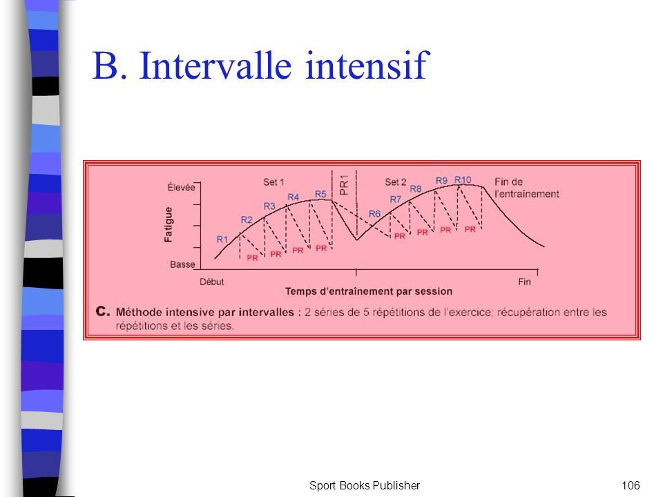 Sport Books Publisher106 B. Intervalle intensif