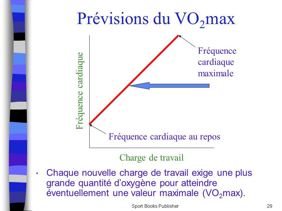 Sport Books Publisher29 Chaque nouvelle charge de travail exige une plus grande quantité doxygène pour atteindre éventuellement une valeur maximale (VO 2 max).