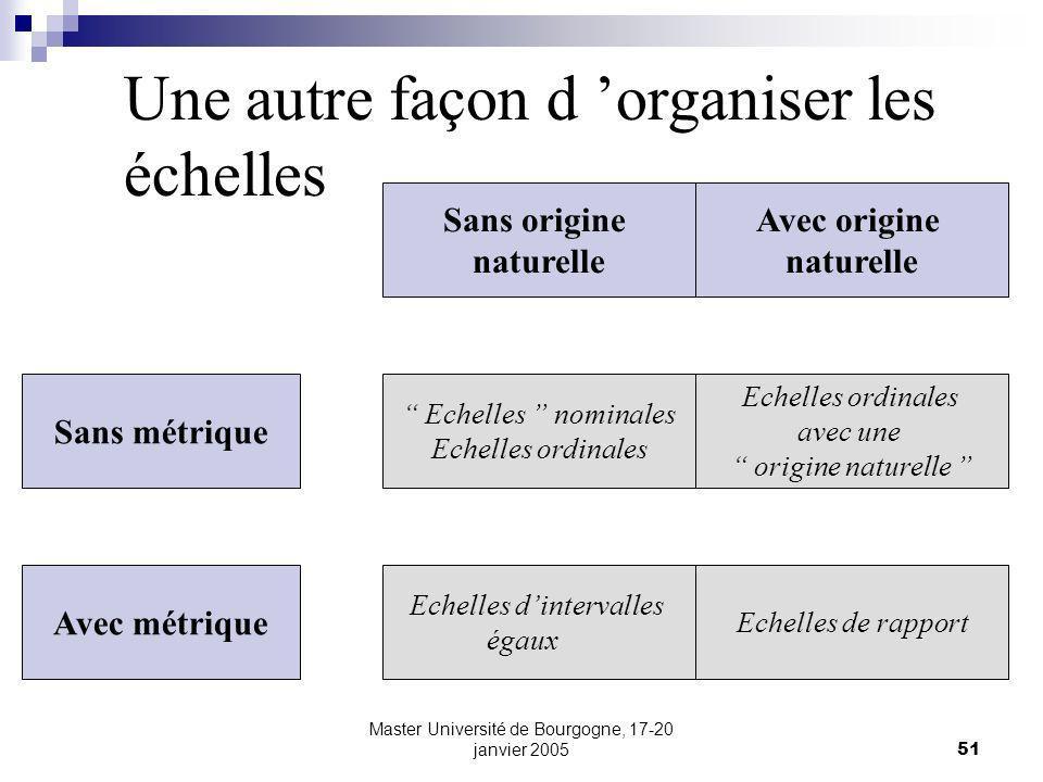 Master Université de Bourgogne, 17-20 janvier 200551 Sans origine naturelle Avec origine naturelle Echelles nominales Echelles ordinales avec une orig