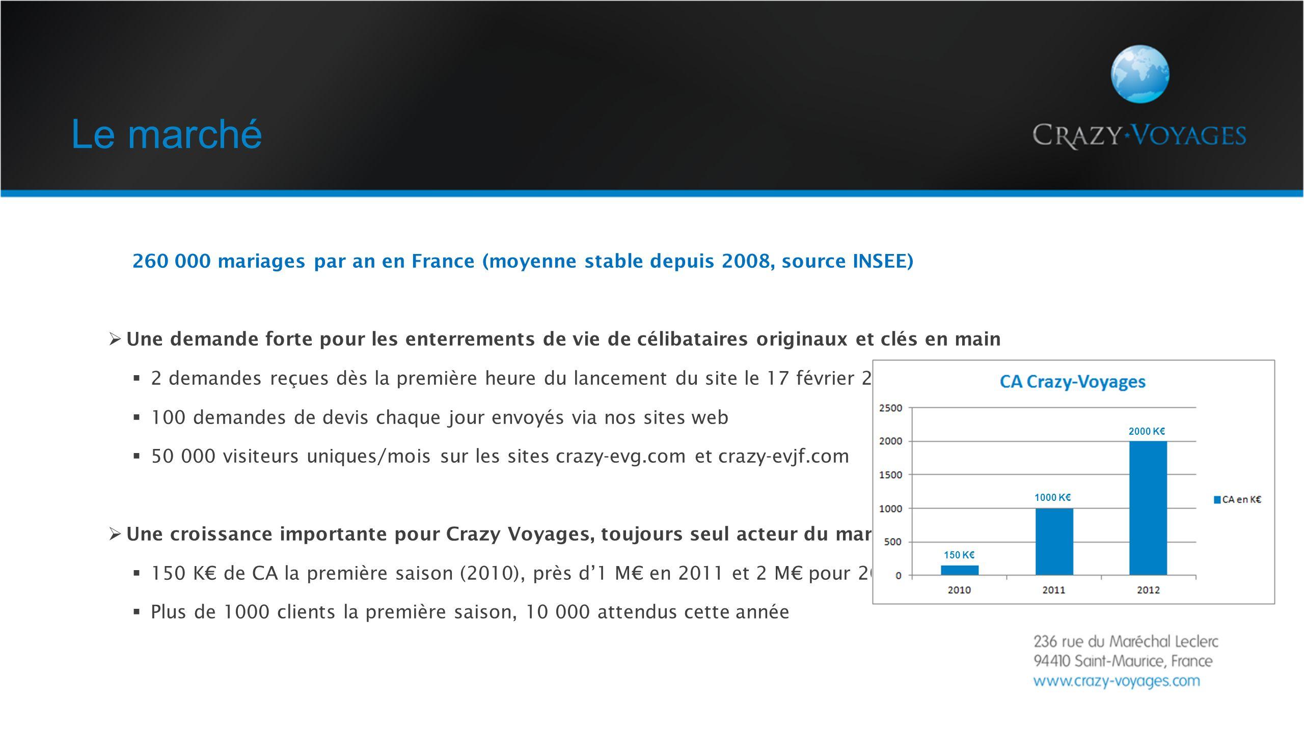 Le marché 260 000 mariages par an en France (moyenne stable depuis 2008, source INSEE) Une demande forte pour les enterrements de vie de célibataires