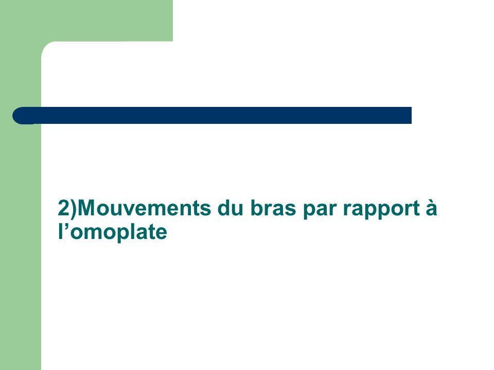 2)Mouvements du bras par rapport à lomoplate