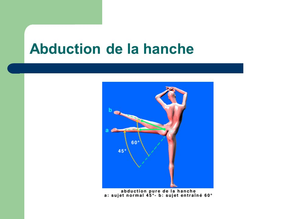 Abduction de la hanche
