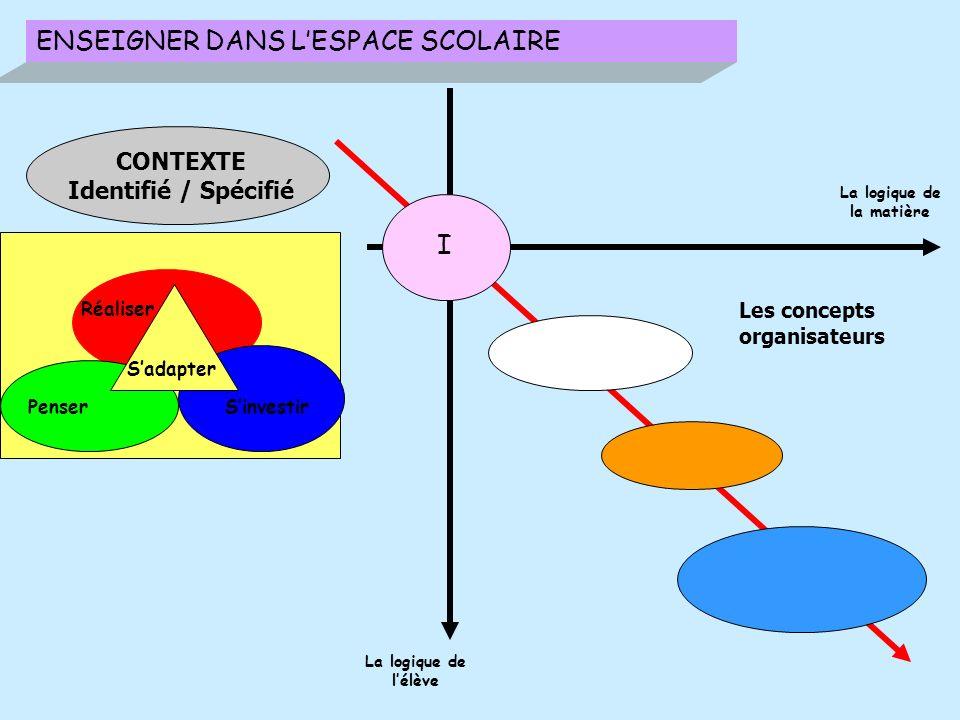 ENSEIGNER DANS LESPACE SCOLAIRE Réaliser PenserSinvestir Sadapter I La logique de la matière La logique de lélève Les concepts organisateurs CONTEXTE