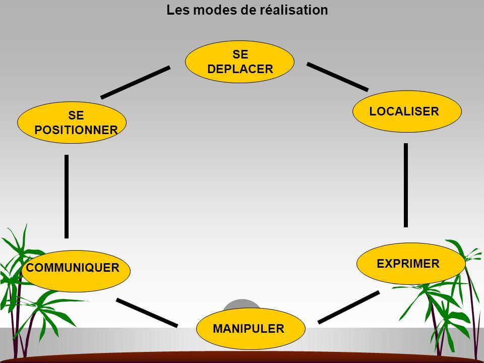Les modes de réalisation SE DEPLACER LOCALISER EXPRIMER MANIPULER COMMUNIQUER SE POSITIONNER