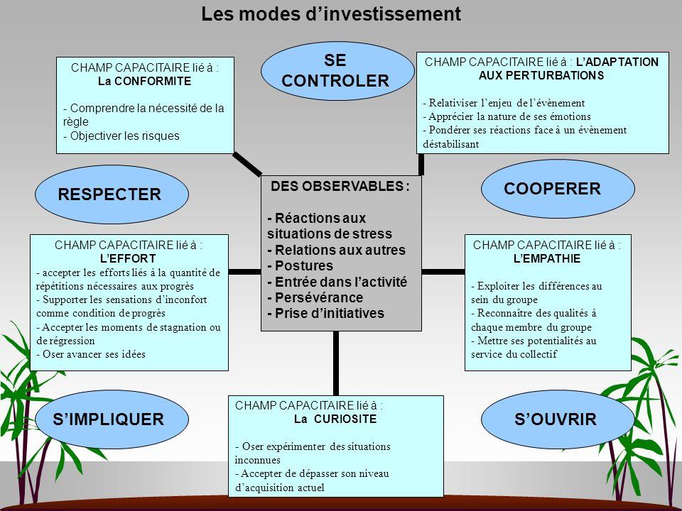 Les modes dinvestissement SE CONTROLER COOPERER SOUVRIRSIMPLIQUER RESPECTER DES OBSERVABLES : - Réactions aux situations de stress - Relations aux aut