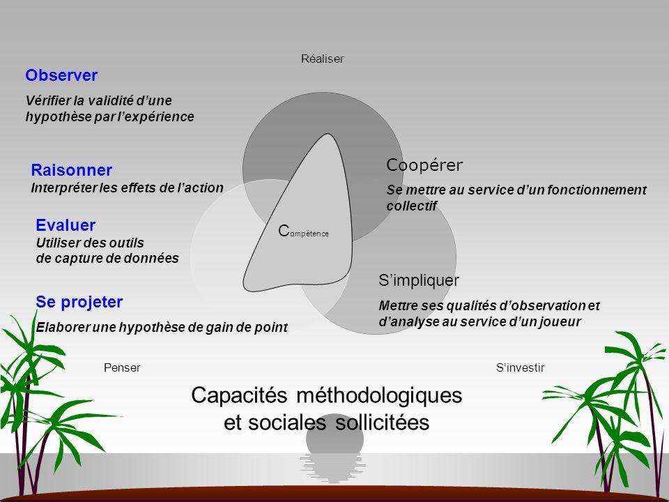 C ompétence Raisonner Interpréter les effets de laction Se projeter Elaborer une hypothèse de gain de point Simpliquer Mettre ses qualités dobservatio