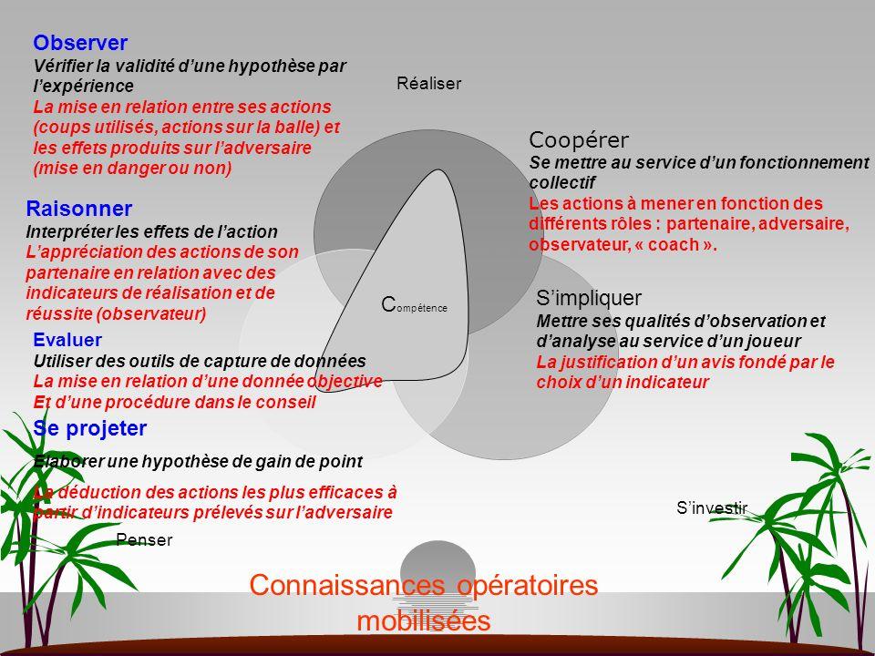 C ompétence Raisonner Interpréter les effets de laction Lappréciation des actions de son partenaire en relation avec des indicateurs de réalisation et