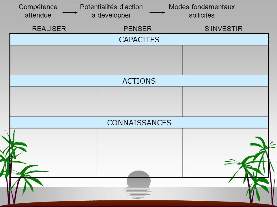 CAPACITES ACTIONS CONNAISSANCES REALISERPENSERSINVESTIR Compétence attendue Potentialités daction à développer Modes fondamentaux sollicités