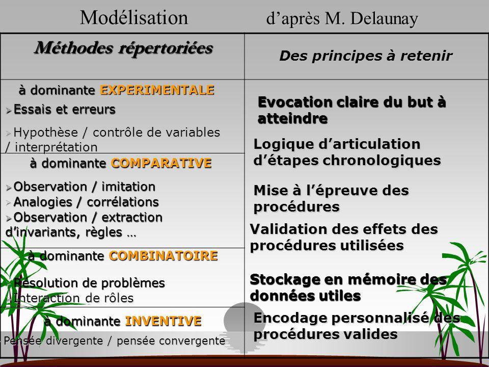 Modélisation daprès M. Delaunay Méthodes répertoriées à dominante EXPERIMENTALE Essais et erreurs Essais et erreurs Hypothèse / contrôle de variables