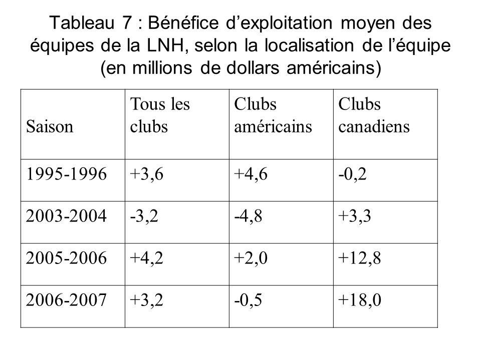 Tableau 7 : Bénéfice dexploitation moyen des équipes de la LNH, selon la localisation de léquipe (en millions de dollars américains) Saison Tous les c