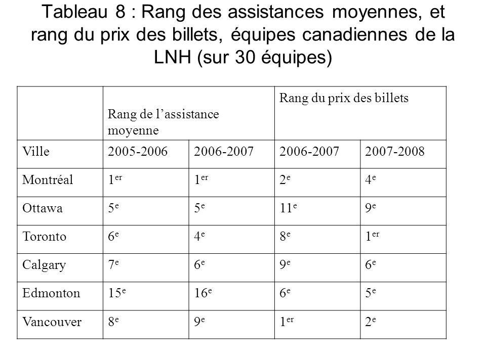 Tableau 8 : Rang des assistances moyennes, et rang du prix des billets, équipes canadiennes de la LNH (sur 30 équipes) Rang de lassistance moyenne Ran