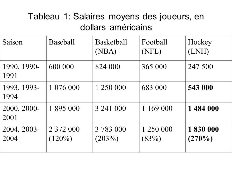 Tableau 1: Salaires moyens des joueurs, en dollars américains SaisonBaseballBasketball (NBA) Football (NFL) Hockey (LNH) 1990, 1990- 1991 600 000824 0