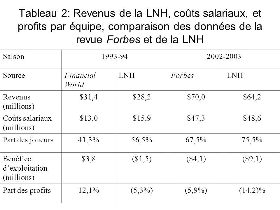 Tableau 2: Revenus de la LNH, coûts salariaux, et profits par équipe, comparaison des données de la revue Forbes et de la LNH Saison1993-942002-2003 S