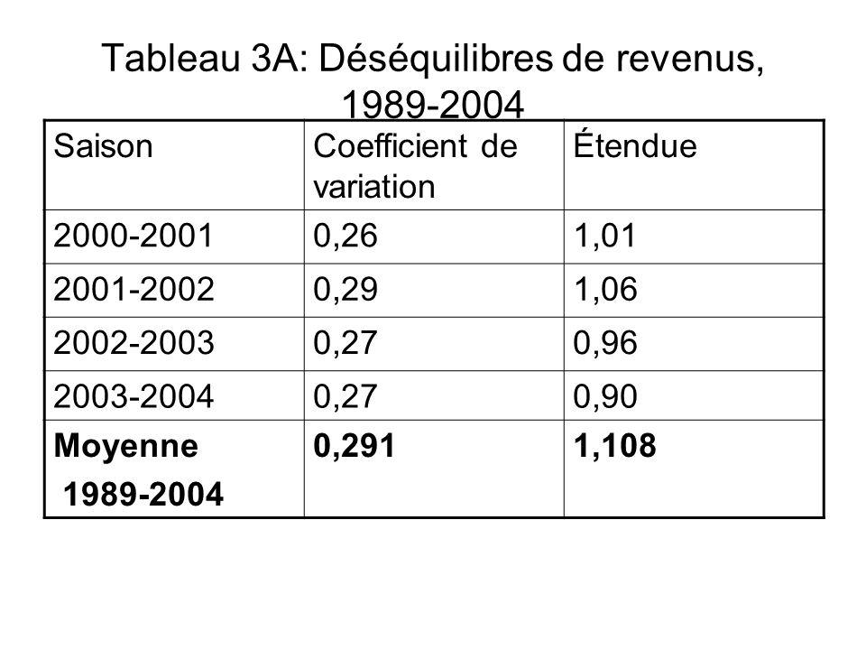 Tableau 3A: Déséquilibres de revenus, 1989-2004 SaisonCoefficient de variation Étendue 2000-20010,261,01 2001-20020,291,06 2002-20030,270,96 2003-2004
