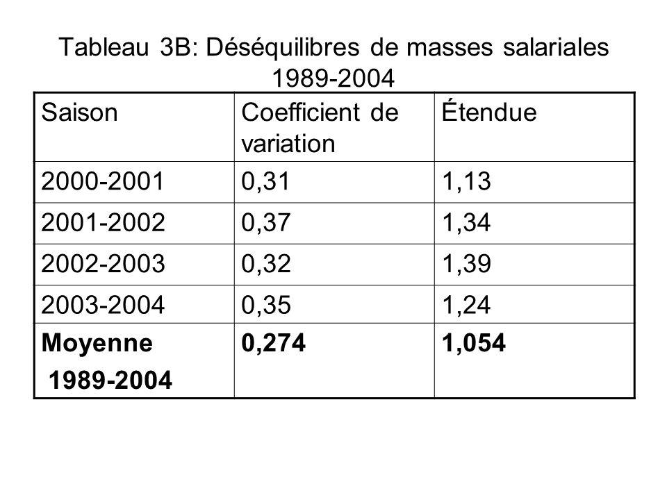Tableau 3B: Déséquilibres de masses salariales 1989-2004 SaisonCoefficient de variation Étendue 2000-20010,311,13 2001-20020,371,34 2002-20030,321,39