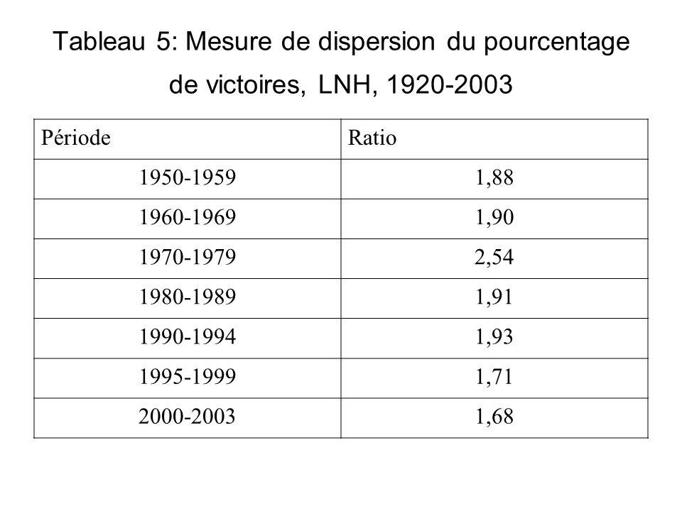 Tableau 5: Mesure de dispersion du pourcentage de victoires, LNH, 1920-2003 PériodeRatio 1950-19591,88 1960-19691,90 1970-19792,54 1980-19891,91 1990-