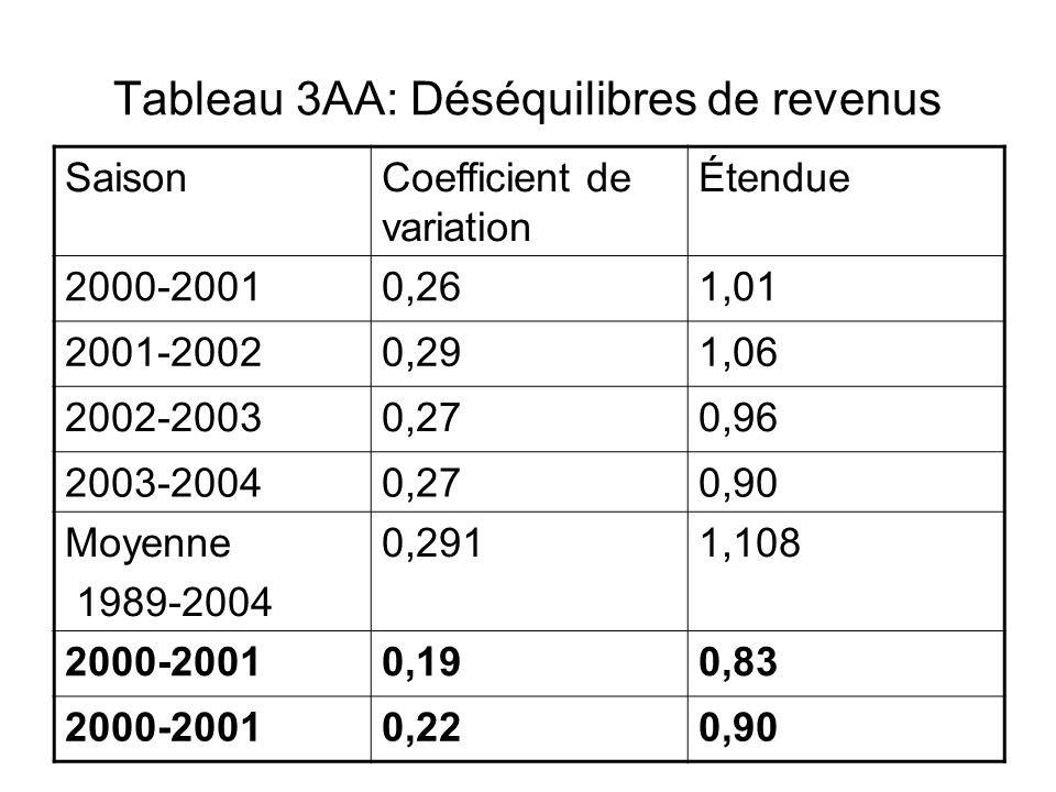 Tableau 3AA: Déséquilibres de revenus SaisonCoefficient de variation Étendue 2000-20010,261,01 2001-20020,291,06 2002-20030,270,96 2003-20040,270,90 M