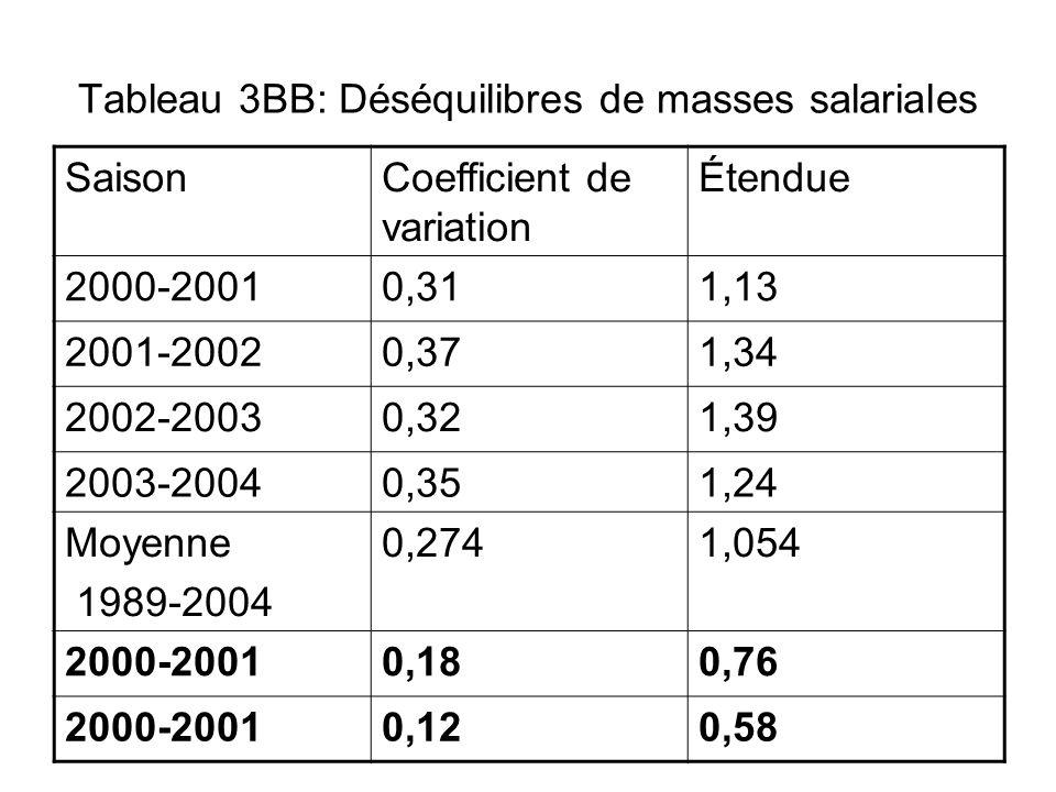 Tableau 3BB: Déséquilibres de masses salariales SaisonCoefficient de variation Étendue 2000-20010,311,13 2001-20020,371,34 2002-20030,321,39 2003-2004