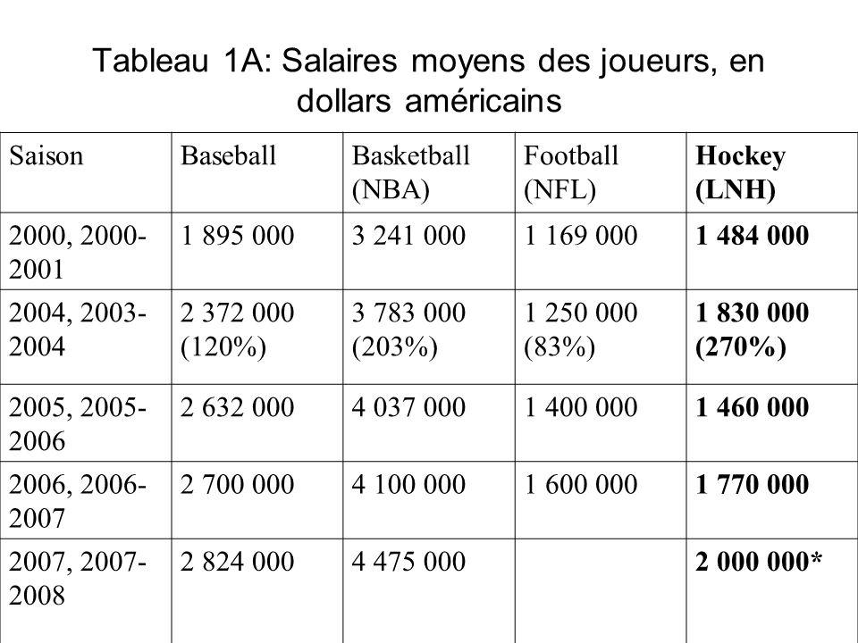 Tableau 1A: Salaires moyens des joueurs, en dollars américains SaisonBaseballBasketball (NBA) Football (NFL) Hockey (LNH) 2000, 2000- 2001 1 895 0003
