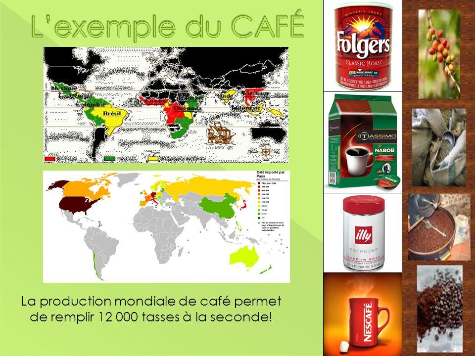 La production mondiale de café permet de remplir 12 000 tasses à la seconde!