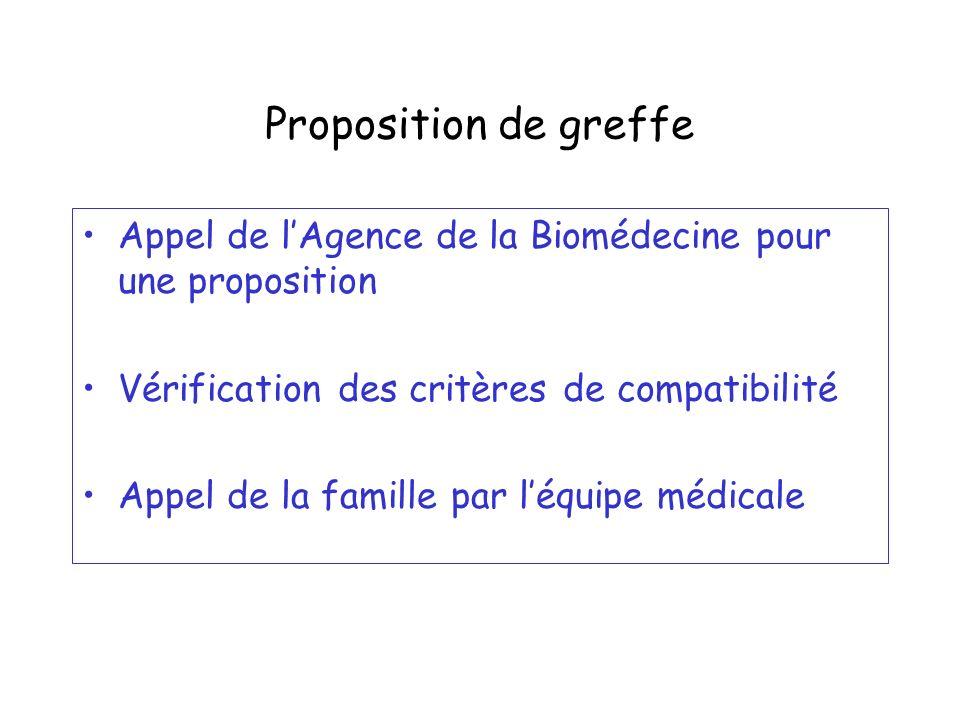 Proposition de greffe Appel de lAgence de la Biomédecine pour une proposition Vérification des critères de compatibilité Appel de la famille par léqui