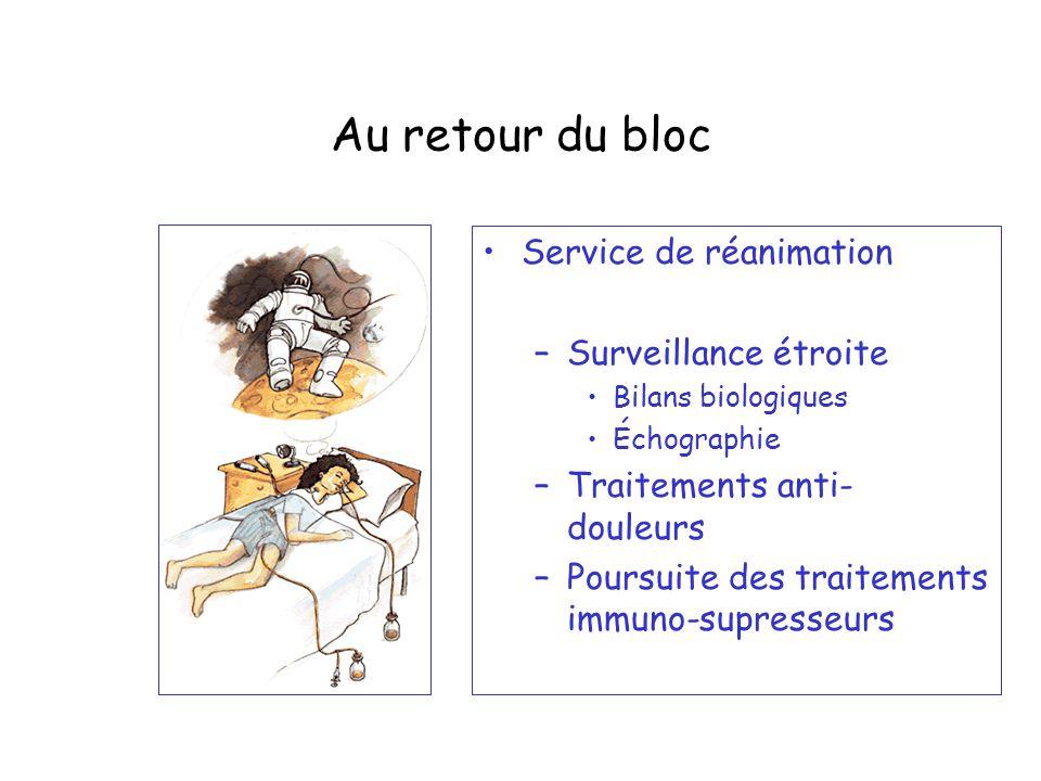 Au retour du bloc Service de réanimation –Surveillance étroite Bilans biologiques Échographie –Traitements anti- douleurs –Poursuite des traitements i