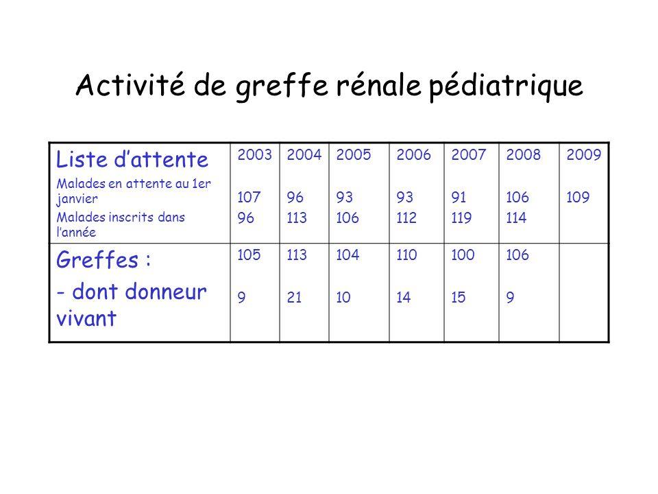 Activité de greffe rénale pédiatrique Liste dattente Malades en attente au 1er janvier Malades inscrits dans lannée 2003 107 96 2004 96 113 2005 93 10