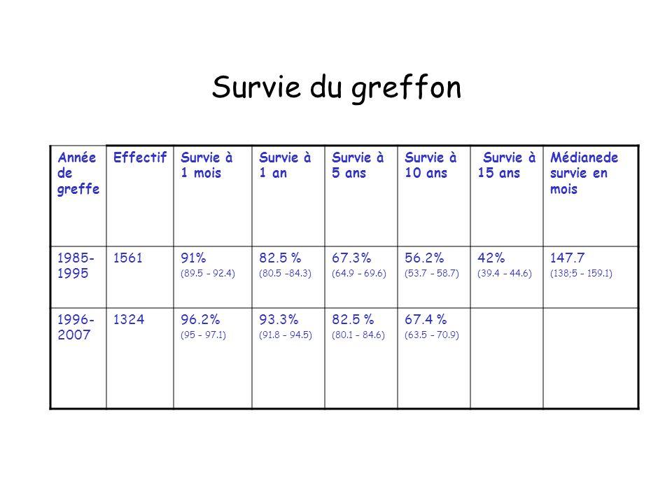 Survie du greffon Année de greffe EffectifSurvie à 1 mois Survie à 1 an Survie à 5 ans Survie à 10 ans Survie à 15 ans Médianede survie en mois 1985-