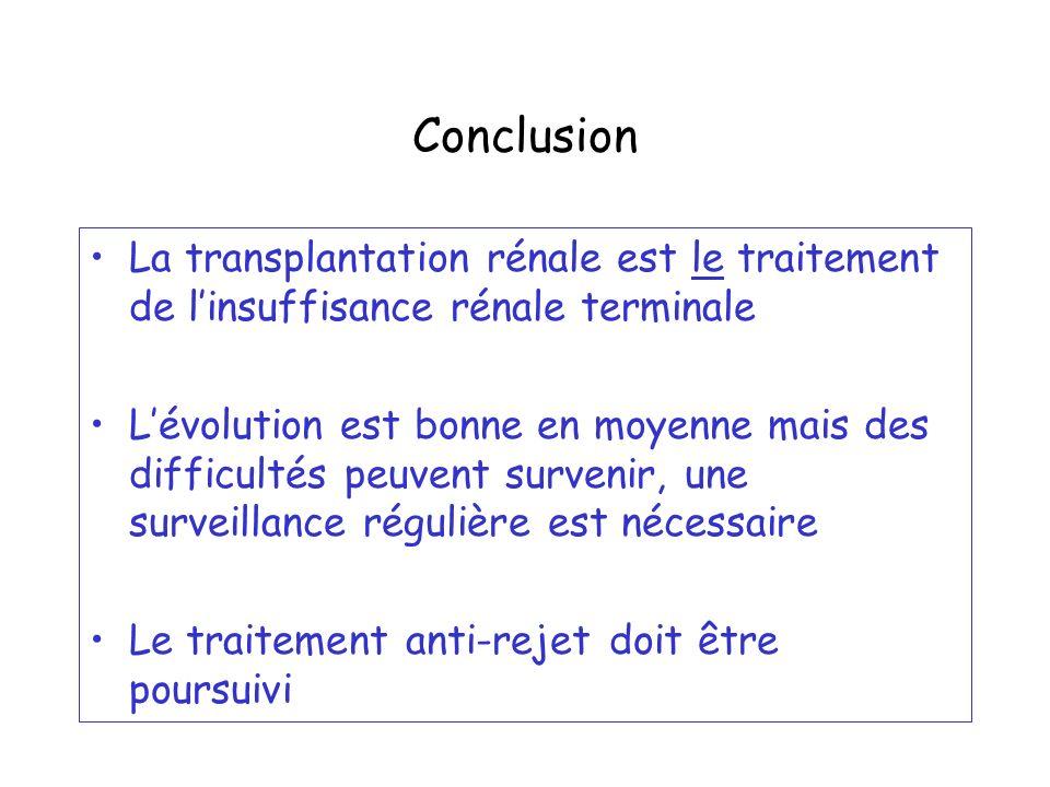 Conclusion La transplantation rénale est le traitement de linsuffisance rénale terminale Lévolution est bonne en moyenne mais des difficultés peuvent