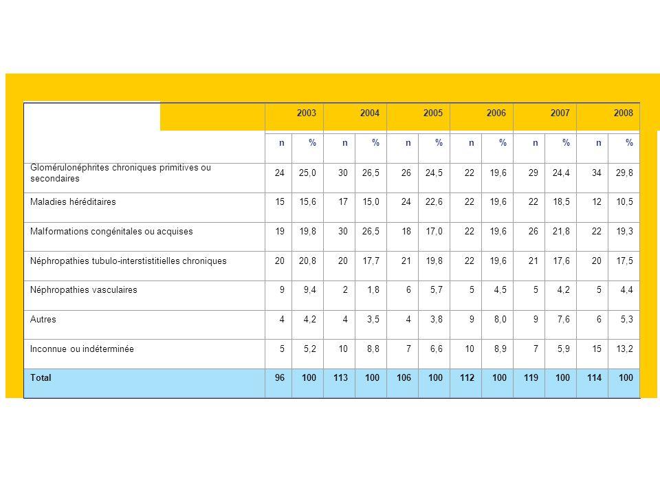 Tableau Péd R 4. Evolution du nombre de nouveaux malades pédiatriques inscrits en attente d'une greffe rénale selon la néphropathie d'origine 20032004