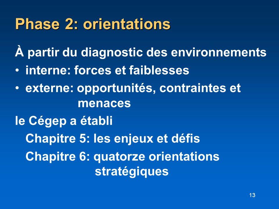 13 Phase 2: orientations À partir du diagnostic des environnements interne: forces et faiblesses externe: opportunités, contraintes et menaces le Cége