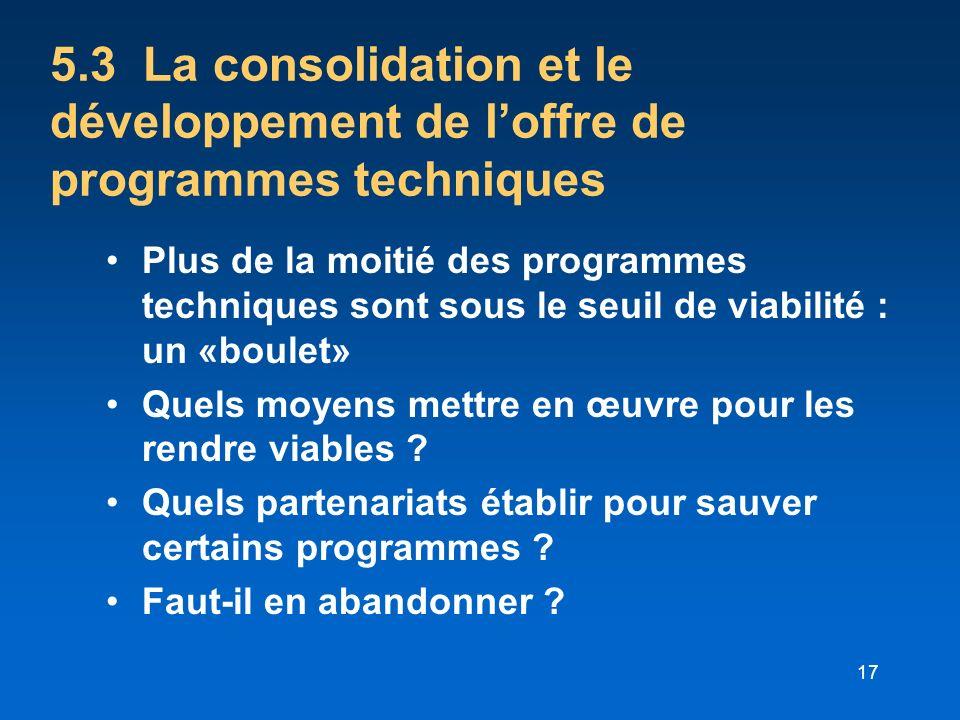 17 5.3 La consolidation et le développement de loffre de programmes techniques Plus de la moitié des programmes techniques sont sous le seuil de viabi