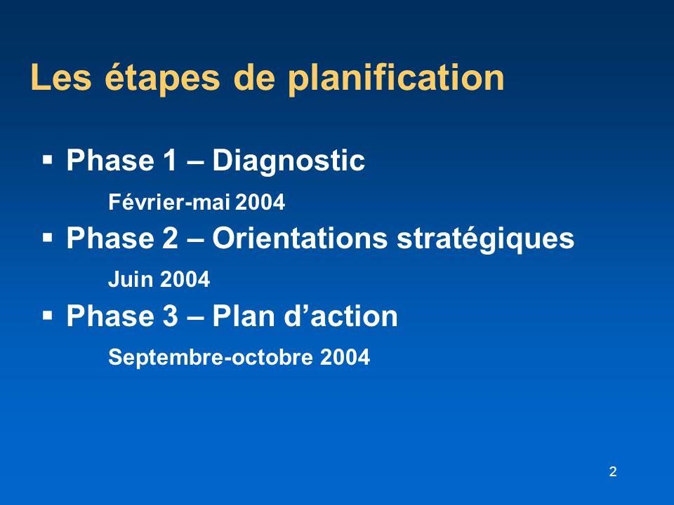 2 Les étapes de planification Phase 1 – Diagnostic Février-mai 2004 Phase 2 – Orientations stratégiques Juin 2004 Phase 3 – Plan daction Septembre-oct