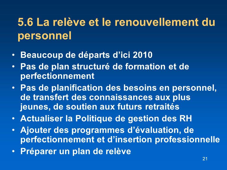 21 5.6 La relève et le renouvellement du personnel Beaucoup de départs dici 2010 Pas de plan structuré de formation et de perfectionnement Pas de plan