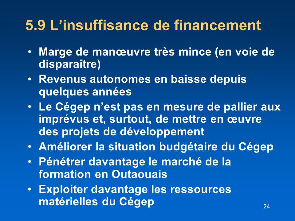 24 5.9 Linsuffisance de financement Marge de manœuvre très mince (en voie de disparaître) Revenus autonomes en baisse depuis quelques années Le Cégep