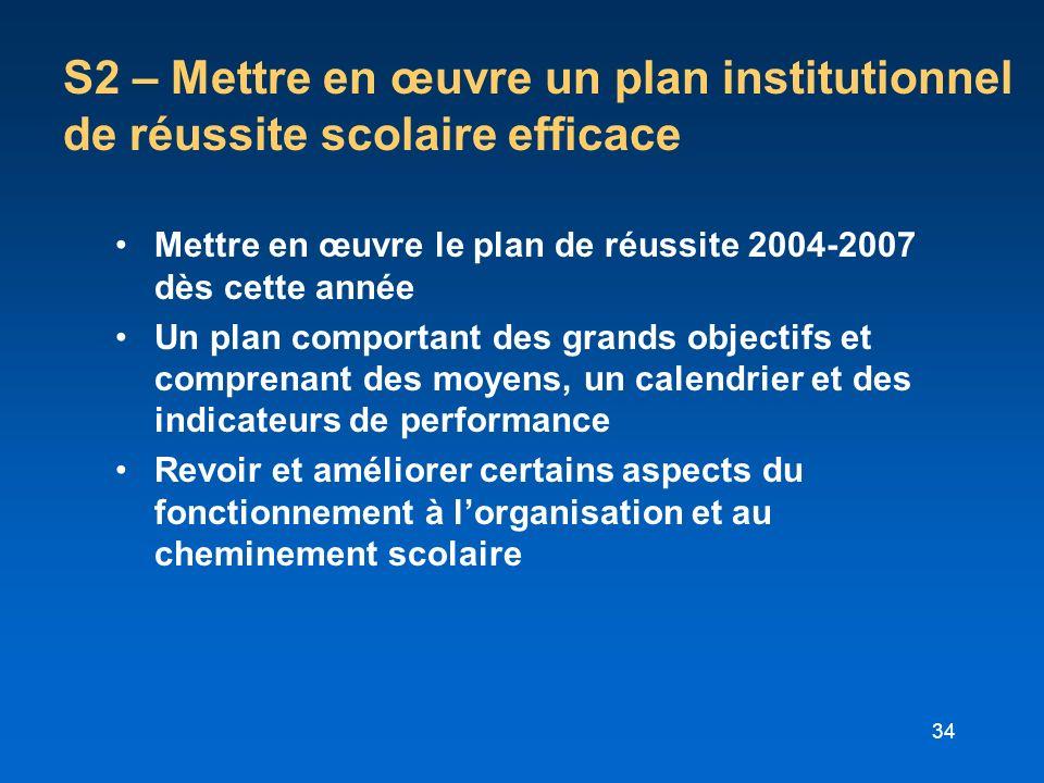 34 S2 – Mettre en œuvre un plan institutionnel de réussite scolaire efficace Mettre en œuvre le plan de réussite 2004-2007 dès cette année Un plan com