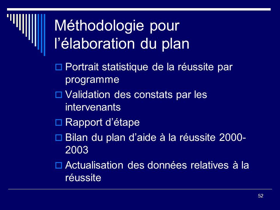 52 Méthodologie pour lélaboration du plan Portrait statistique de la réussite par programme Validation des constats par les intervenants Rapport détap